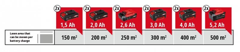 Einhell GE-CM 33 Batteries