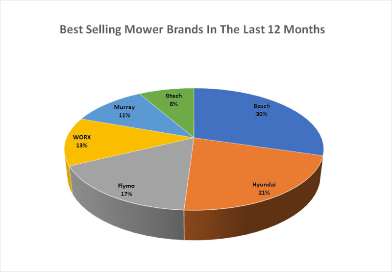 Best Selling Mower Brands In The Last 12 Months